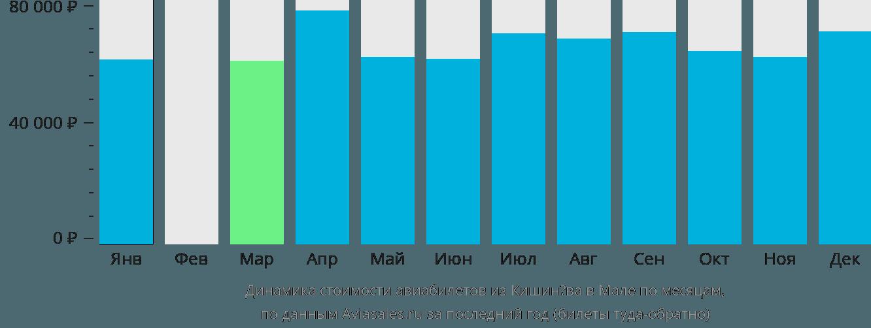 Динамика стоимости авиабилетов из Кишинёва в Мале по месяцам