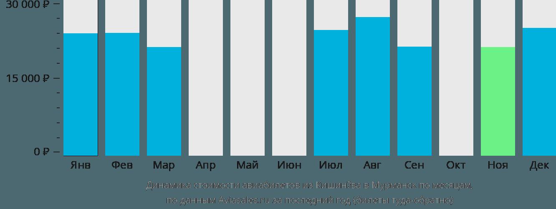 Динамика стоимости авиабилетов из Кишинёва в Мурманск по месяцам
