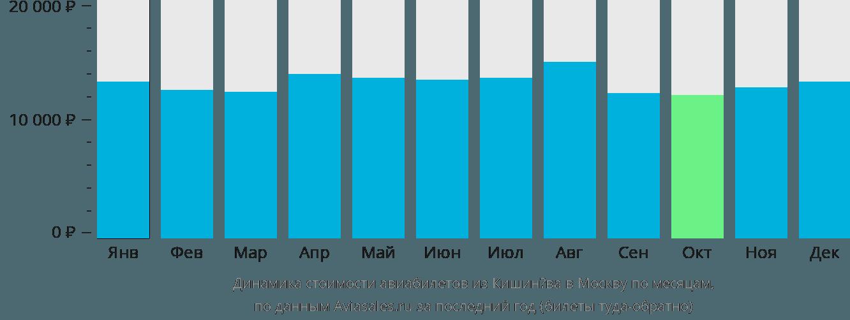Динамика стоимости авиабилетов из Кишинёва в Москву по месяцам