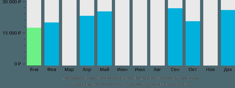 Динамика стоимости авиабилетов из Кишинёва в Марсель по месяцам