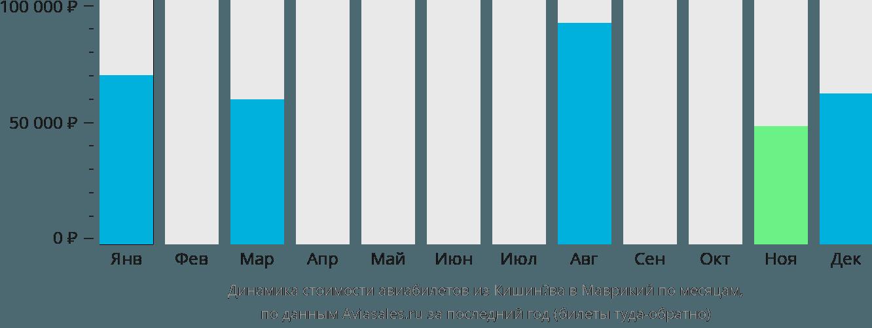 Динамика стоимости авиабилетов из Кишинёва в Маврикий по месяцам