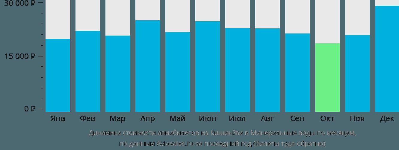 Динамика стоимости авиабилетов из Кишинёва в Минеральные Воды по месяцам