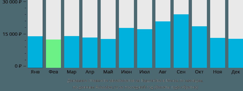 Динамика стоимости авиабилетов из Кишинёва в Минск по месяцам