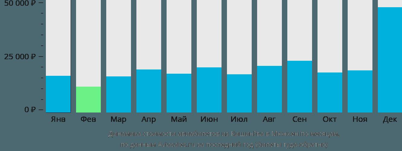 Динамика стоимости авиабилетов из Кишинёва в Мюнхен по месяцам