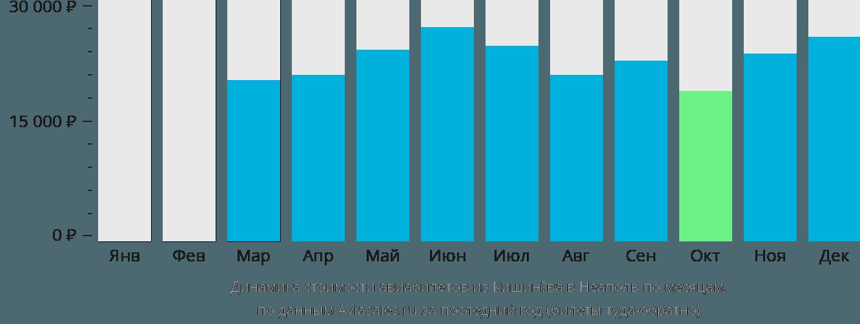 Динамика стоимости авиабилетов из Кишинёва в Неаполь по месяцам