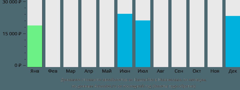 Динамика стоимости авиабилетов из Кишинёва в Нижнекамск по месяцам