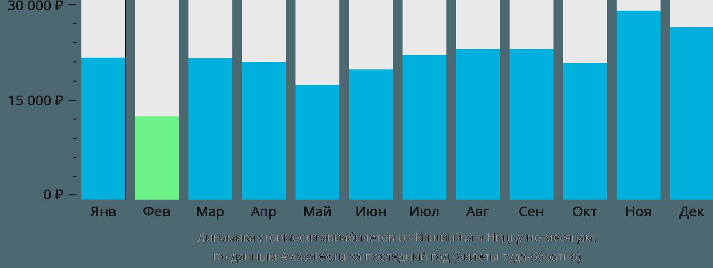 Динамика стоимости авиабилетов из Кишинёва в Ниццу по месяцам