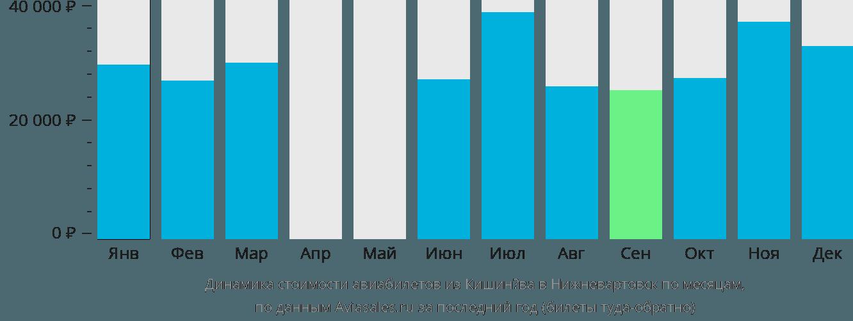 Динамика стоимости авиабилетов из Кишинёва в Нижневартовск по месяцам