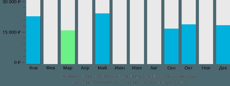 Динамика стоимости авиабилетов из Кишинёва в Нюрнберг по месяцам