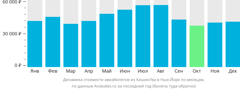 Динамика стоимости авиабилетов из Кишинёва в Нью-Йорк по месяцам