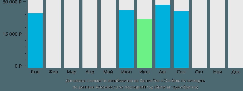 Динамика стоимости авиабилетов из Кишинёва в Ольбию по месяцам