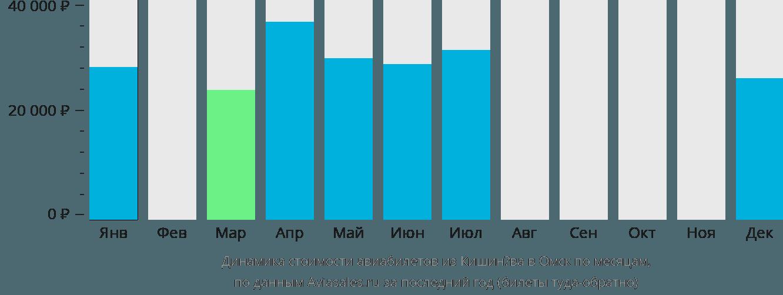 Динамика стоимости авиабилетов из Кишинёва в Омск по месяцам
