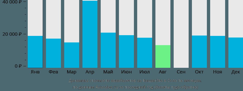 Динамика стоимости авиабилетов из Кишинёва в Осло по месяцам