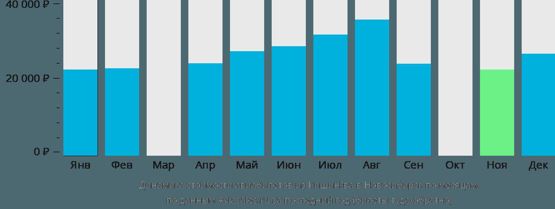 Динамика стоимости авиабилетов из Кишинёва в Новосибирск по месяцам