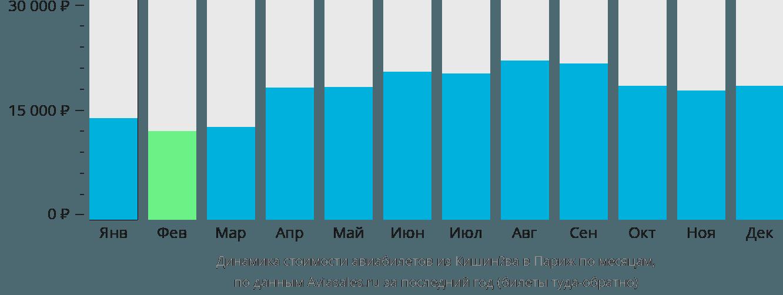 Динамика стоимости авиабилетов из Кишинёва в Париж по месяцам