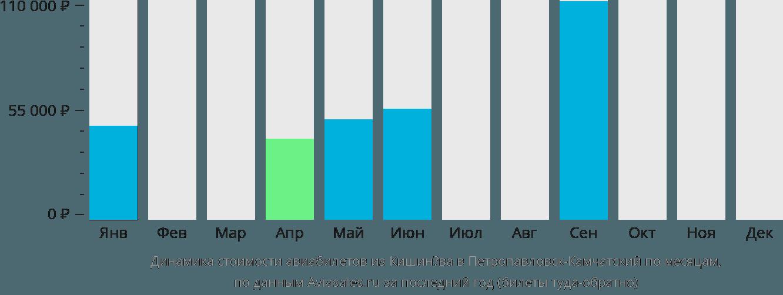 Динамика стоимости авиабилетов из Кишинёва в Петропавловск-Камчатский по месяцам
