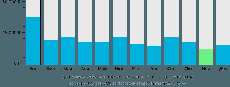 Динамика стоимости авиабилетов из Кишинёва в Польшу по месяцам