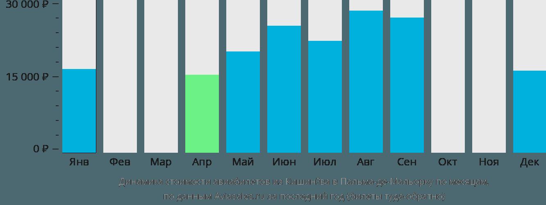 Динамика стоимости авиабилетов из Кишинёва в Пальма-де-Майорку по месяцам