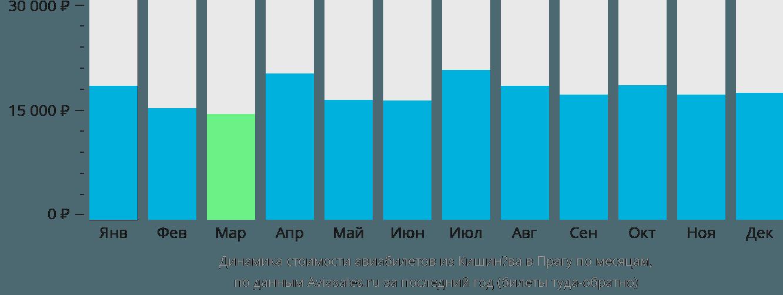 Динамика стоимости авиабилетов из Кишинёва в Прагу по месяцам