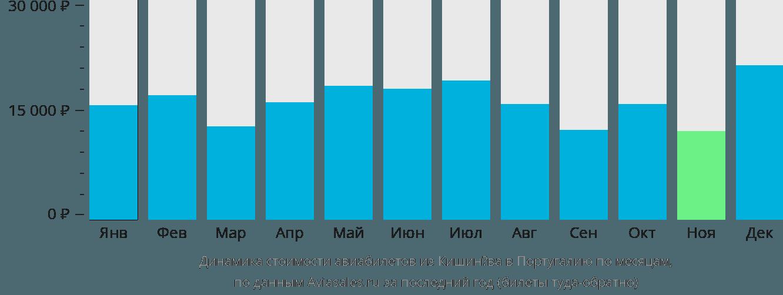 Динамика стоимости авиабилетов из Кишинёва в Португалию по месяцам