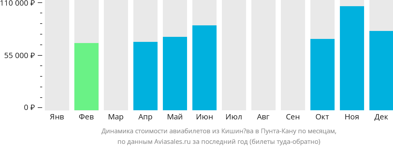 Динамика стоимости авиабилетов из Кишинёва в Пунта-Кану по месяцам
