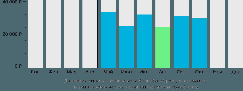 Динамика стоимости авиабилетов из Кишинёва в Оренбург по месяцам