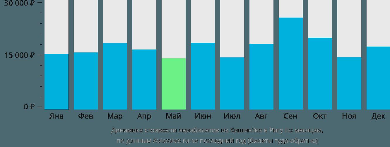 Динамика стоимости авиабилетов из Кишинёва в Ригу по месяцам