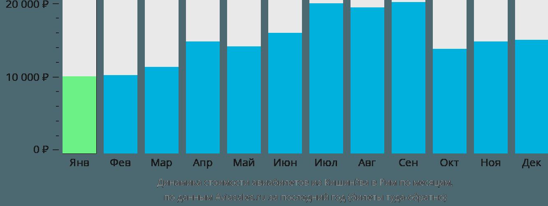 Динамика стоимости авиабилетов из Кишинёва в Рим по месяцам