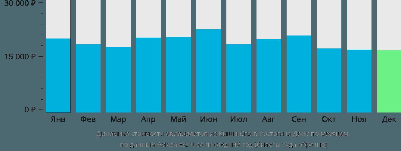 Динамика стоимости авиабилетов из Кишинёва в Ростов-на-Дону по месяцам
