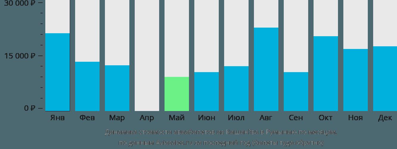 Динамика стоимости авиабилетов из Кишинёва в Румынию по месяцам