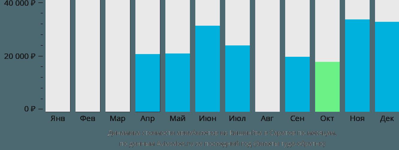 Динамика стоимости авиабилетов из Кишинёва в Саратов по месяцам