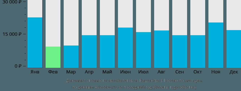 Динамика стоимости авиабилетов из Кишинёва в Россию по месяцам