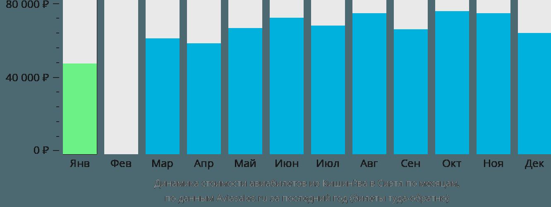 Динамика стоимости авиабилетов из Кишинёва в Сиэтл по месяцам