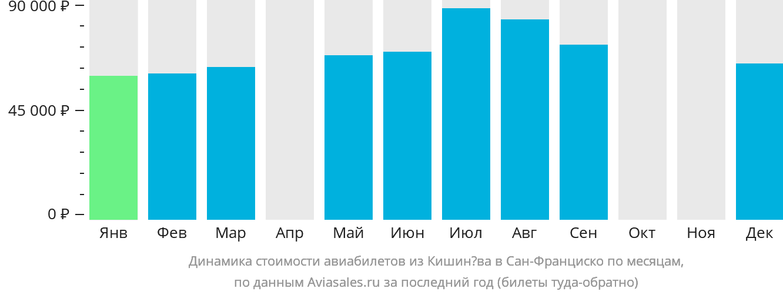Динамика стоимости авиабилетов из Кишинёва в Сан-Франциско по месяцам