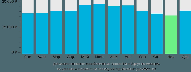 Динамика стоимости авиабилетов из Кишинёва в Сургут по месяцам