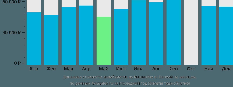 Динамика стоимости авиабилетов из Кишинёва в Шанхай по месяцам