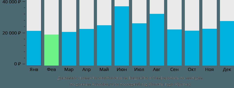 Динамика стоимости авиабилетов из Кишинёва в Симферополь по месяцам