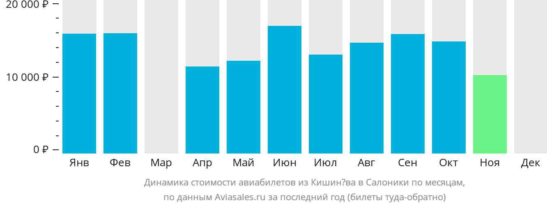 Динамика стоимости авиабилетов из Кишинёва в Салоники по месяцам