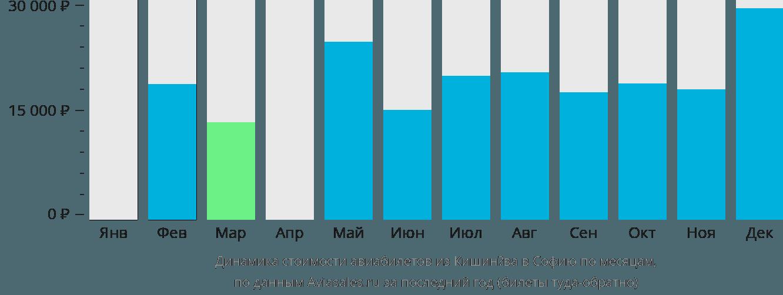 Динамика стоимости авиабилетов из Кишинёва в Софию по месяцам