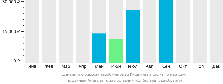Динамика стоимости авиабилетов из Кишинёва в Сплит по месяцам