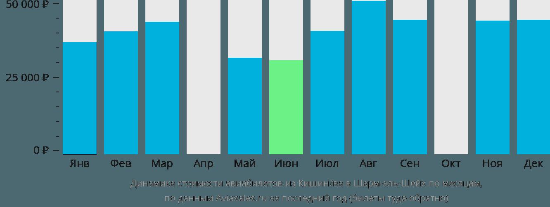 Динамика стоимости авиабилетов из Кишинёва в Шарм-эль-Шейх по месяцам