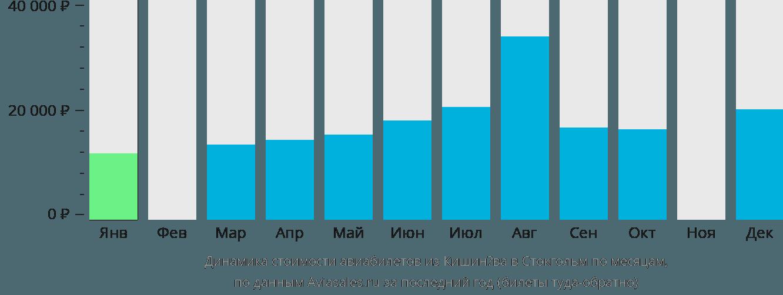 Динамика стоимости авиабилетов из Кишинёва в Стокгольм по месяцам