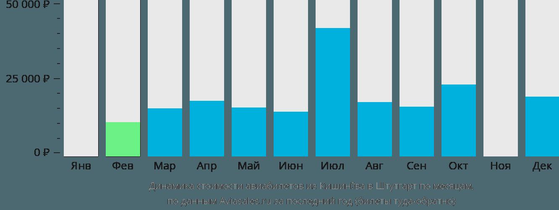 Динамика стоимости авиабилетов из Кишинёва в Штутгарт по месяцам