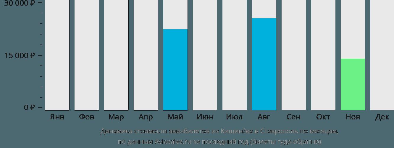 Динамика стоимости авиабилетов из Кишинёва в Ставрополь по месяцам