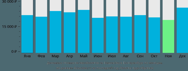 Динамика стоимости авиабилетов из Кишинёва в Екатеринбург по месяцам