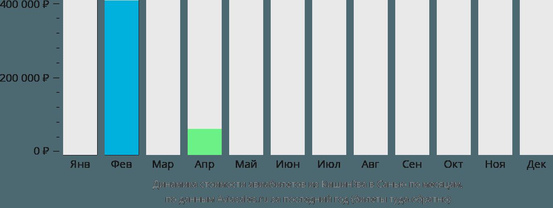 Динамика стоимости авиабилетов из Кишинёва в Санью по месяцам