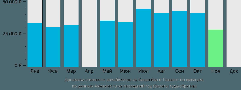 Динамика стоимости авиабилетов из Кишинёва в Ташкент по месяцам