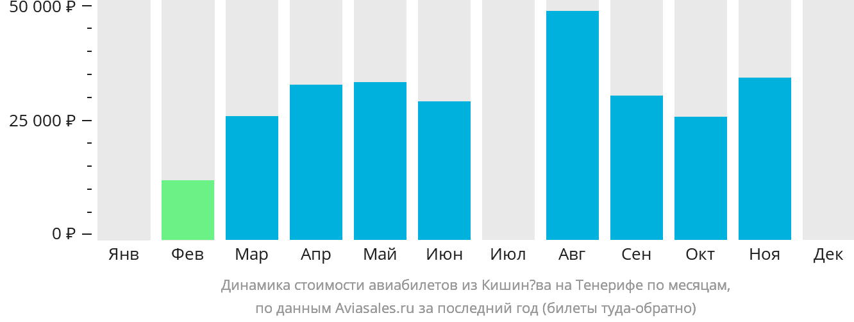 Динамика стоимости авиабилетов из Кишинёва на Тенерифе по месяцам