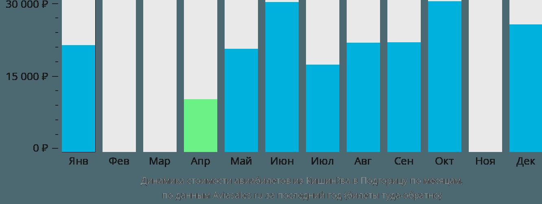 Динамика стоимости авиабилетов из Кишинёва в Подгорицу по месяцам