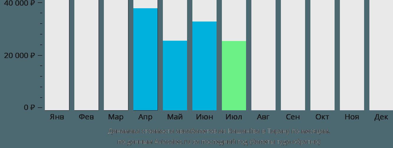 Динамика стоимости авиабилетов из Кишинёва в Тирану по месяцам